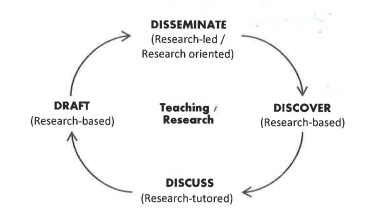 clinical approach to research-informed teaching_v2