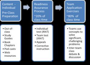 Source: http://www.brad.ac.uk/educational-development/team-based-learning/