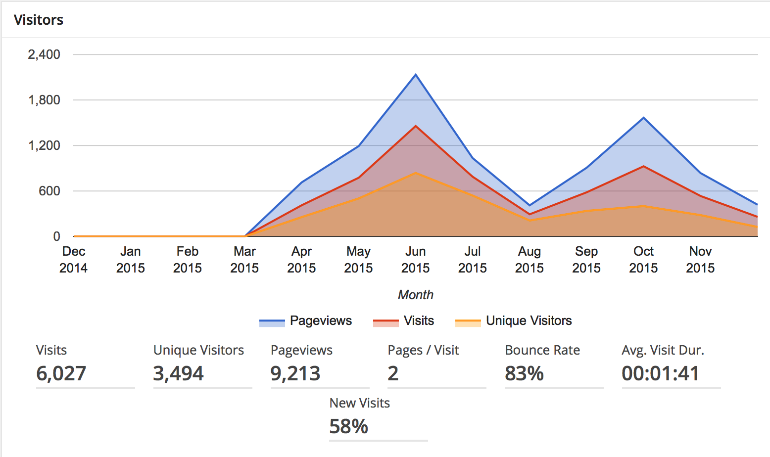 Visitor statistics of the #citylis blog https://blogs.city.ac.uk/citylis/ as of 18/12/2015 at 09.57.36 AM GMT