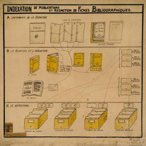 """""""Indexation des publications et rédaction des fiches bibliographiques"""" By Mundaneum"""