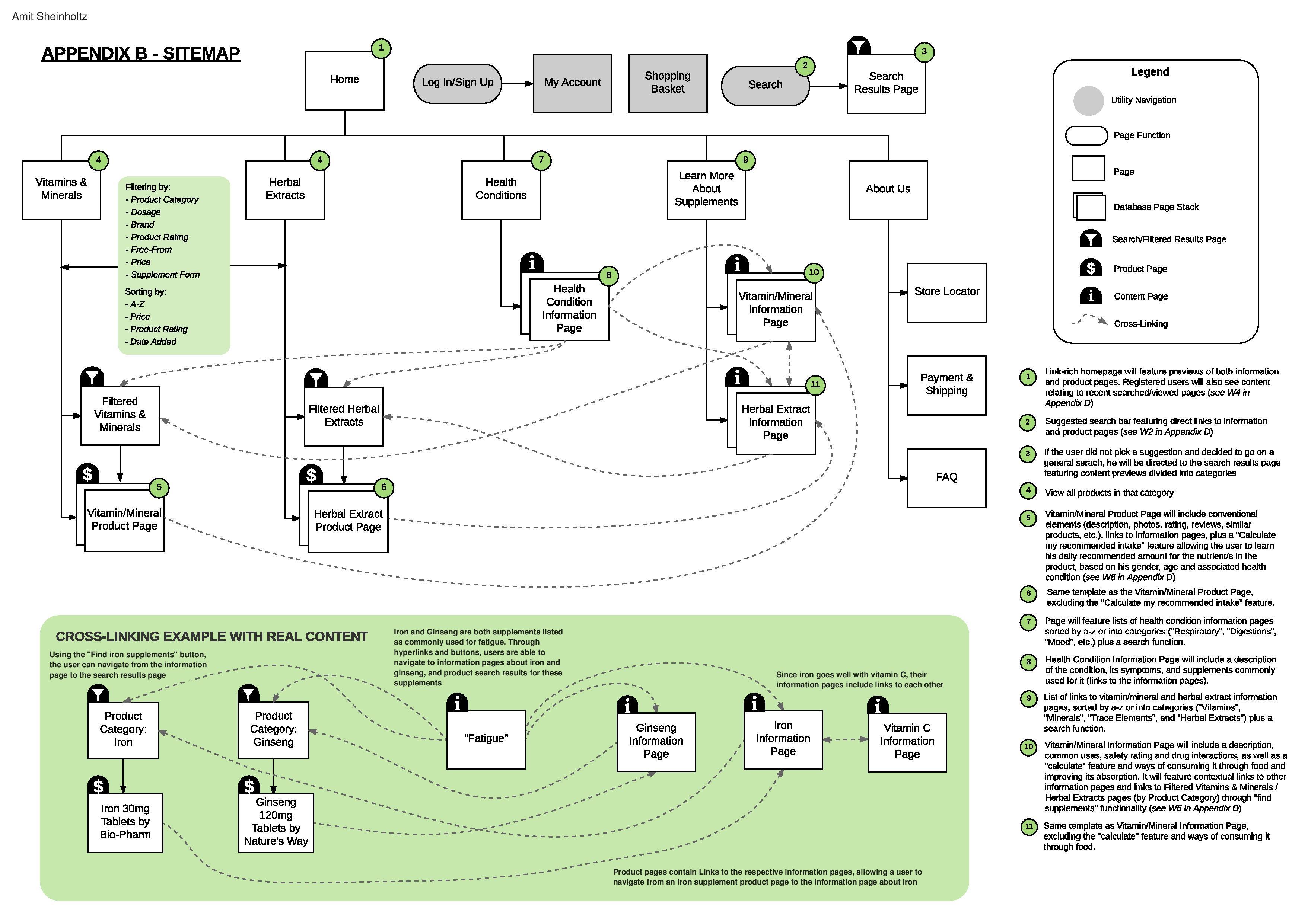Designing An Information Architecture Dietary Supplements Website Amit Sheinholtz