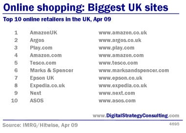 Internet useage broken for Online shopping websites list