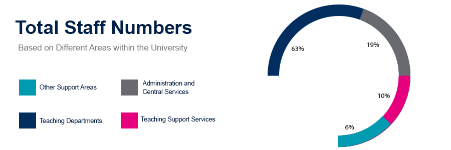 Total Staff Numbers
