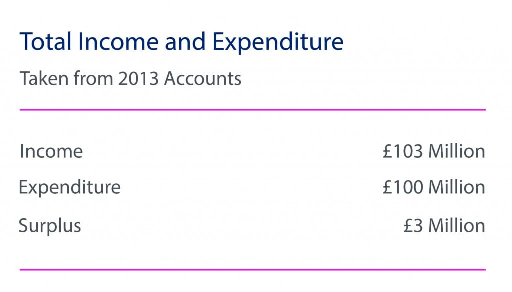 Total Income and Expenditure