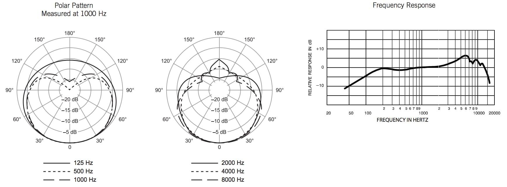 To Manage Sm57 Wiring Diagram Pro Tools 11 Mix Edit