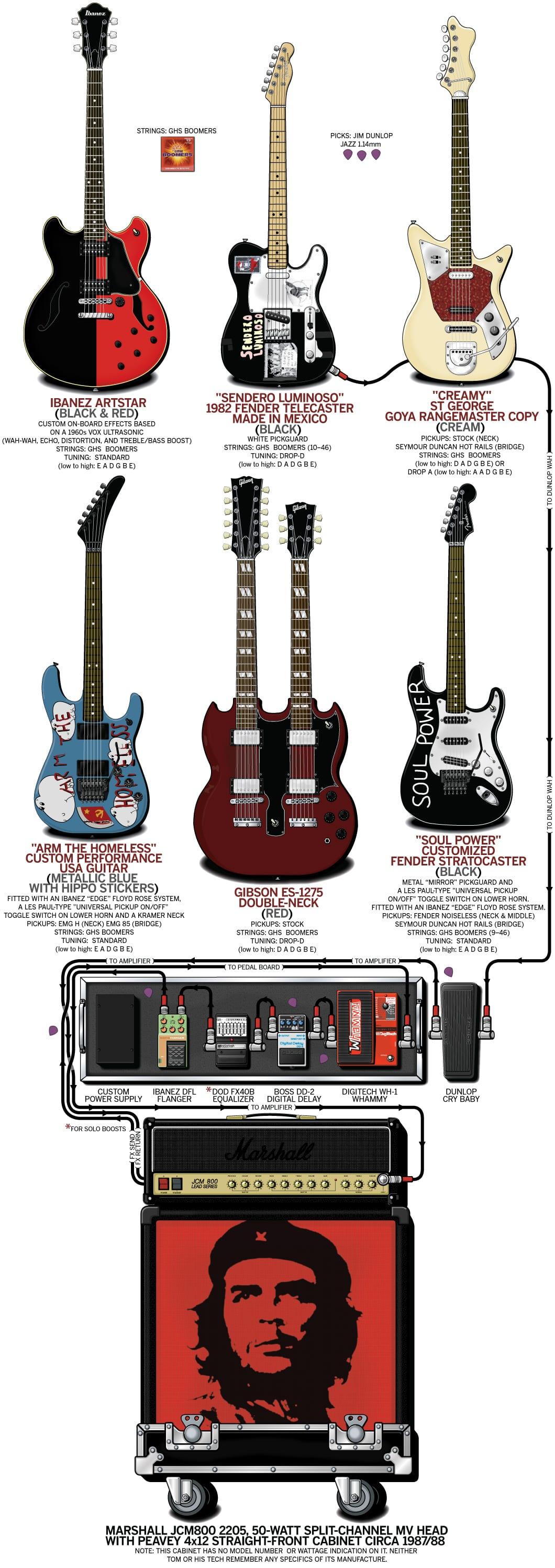 Guitar Tones Lo1 Audio Project 1 Blog