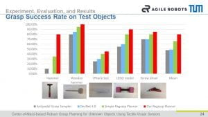 Qian-Feng-Grasp-Success-Rate-on-Test-Objects