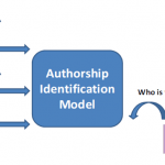Authorship Identification from Blog text