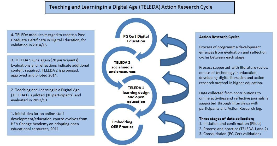 Phd log 2013 2015 digital academic digram of the teleda action research cycle fandeluxe Image collections