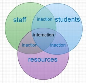 Venn diagram showing relations between staff, students and resources