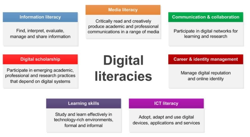 JISC Model of Digital Literacies