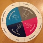 Student as Producer Wheel whosing the principles of the Student as Producer framework