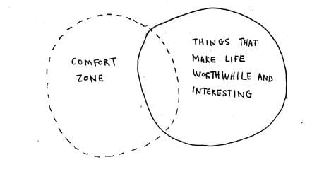 A drawing of a Venn diagram - two circles overlapping with a space in the middle. The left circle is drawn with a dashed line and inside it reads 'COMFORT ZONE'. The right circle is drawn with a solid line and inside it reads 'THINGS THAT MAKE LIFE WORTHWHILE AND INTERESTING'.