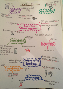 The picture above shows a mind map illustrating one approach taken by students.