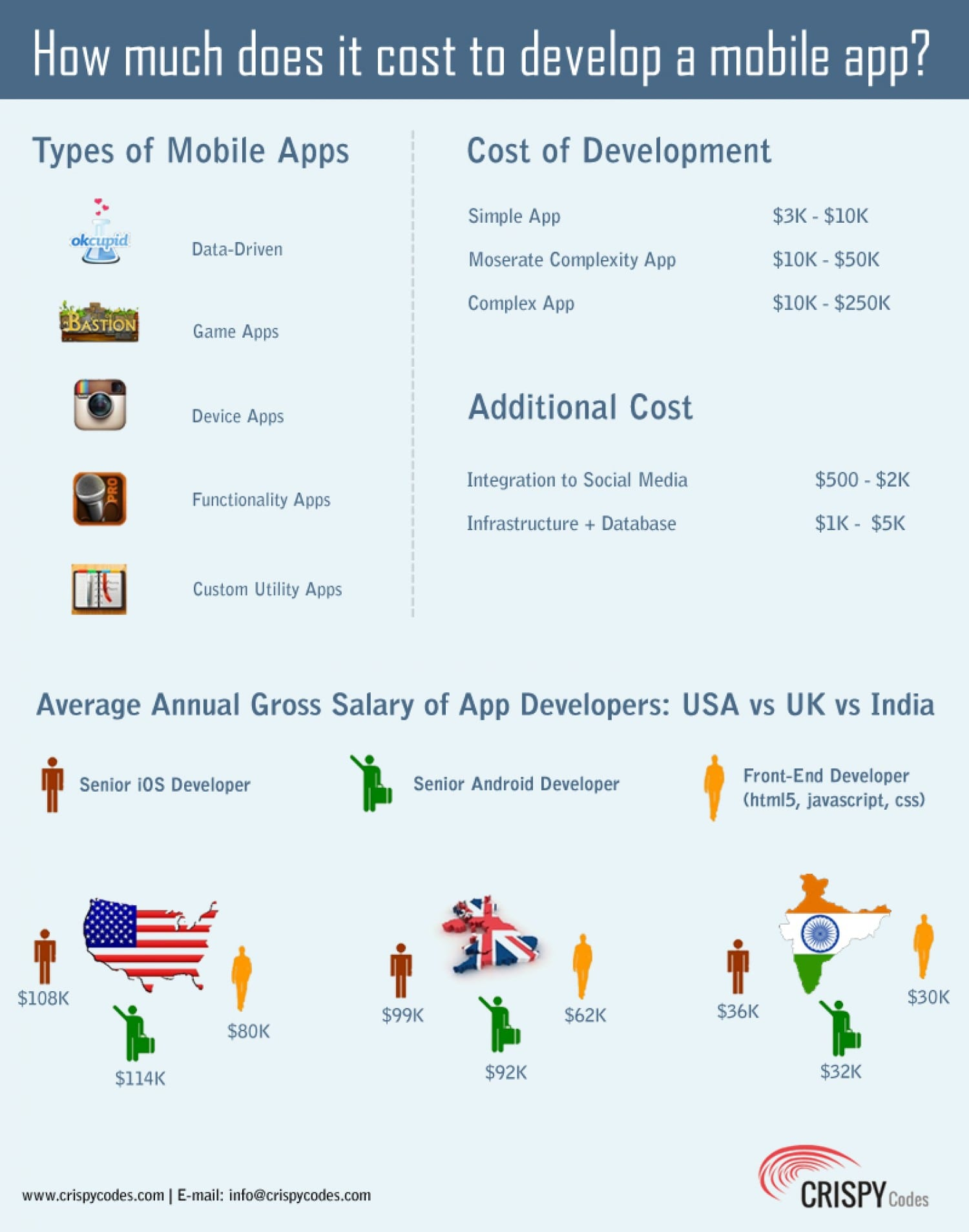 How To Create An App Uk Solution For How To For Dummies