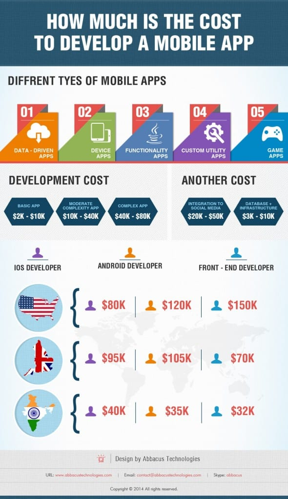 mobile-application-development-cost-price-package-and-hiring-models_5386ee05240dc_w1500