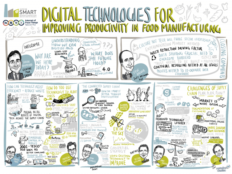 Digital Technologies for Improving Produc vity in Food Manufacturing – graphic capture