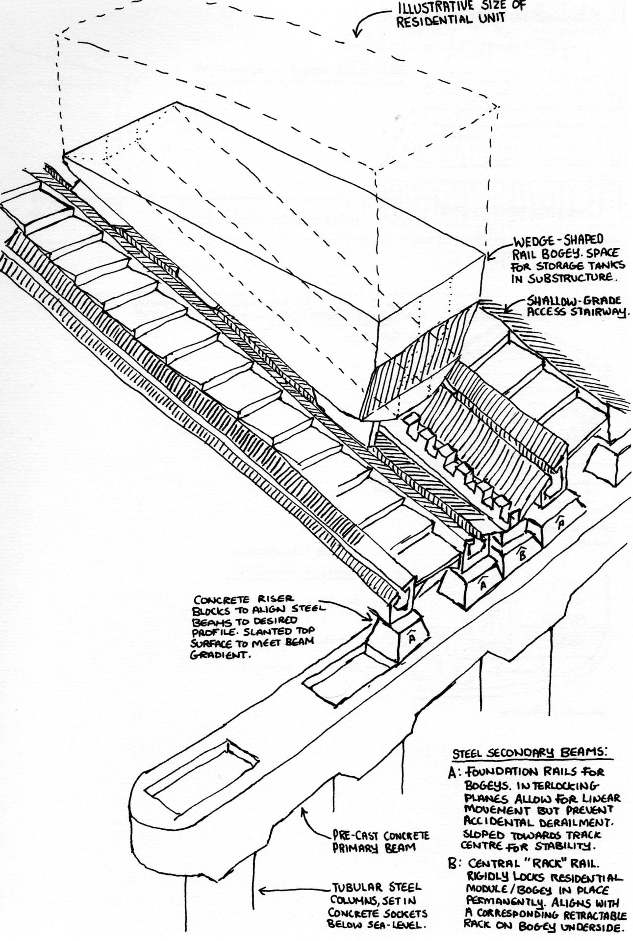 Sloping rail system for retrospectively deliverable and moveable residential units.