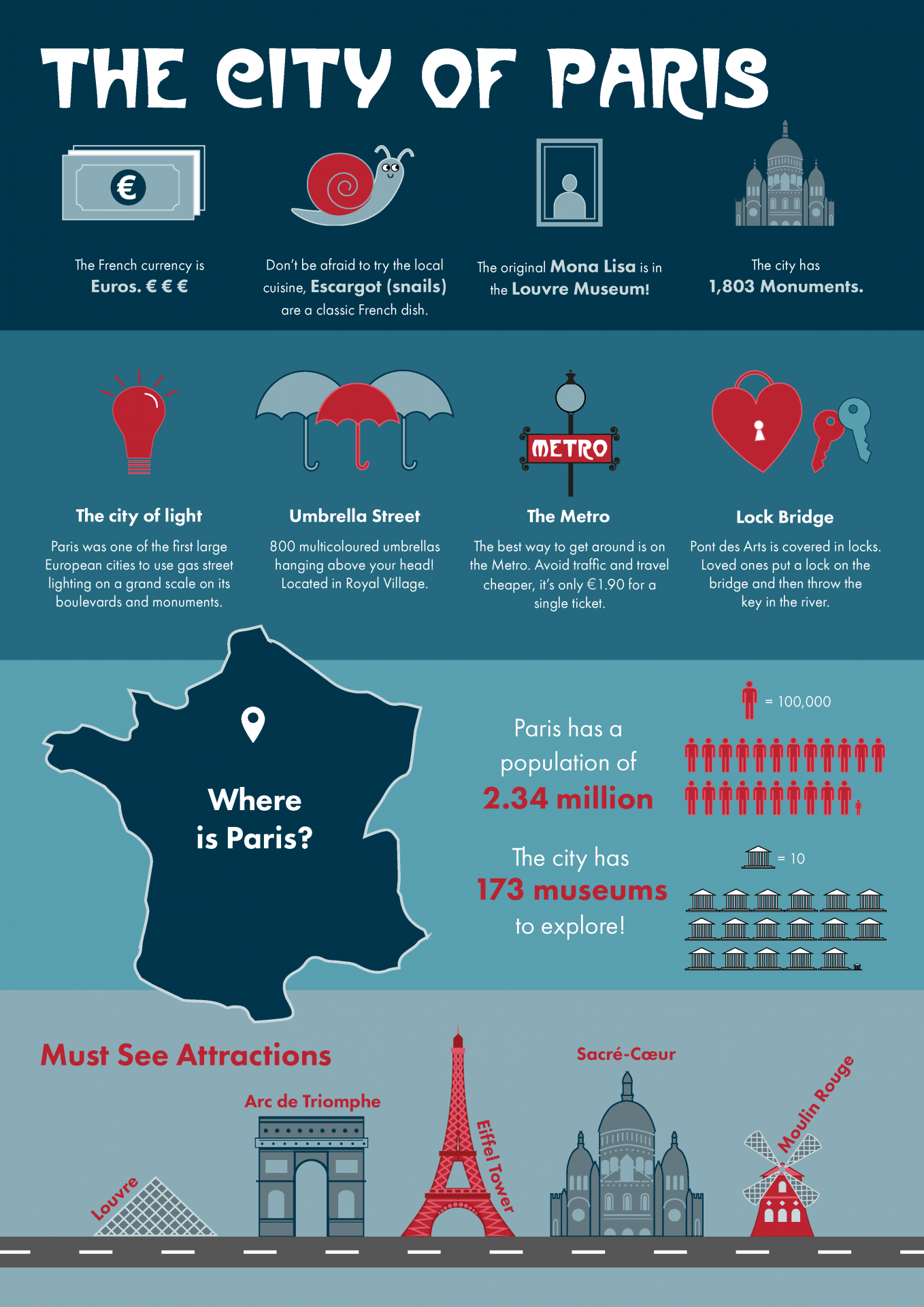 Infographic displaying facts about Paris, using a blue and red colour scheme.