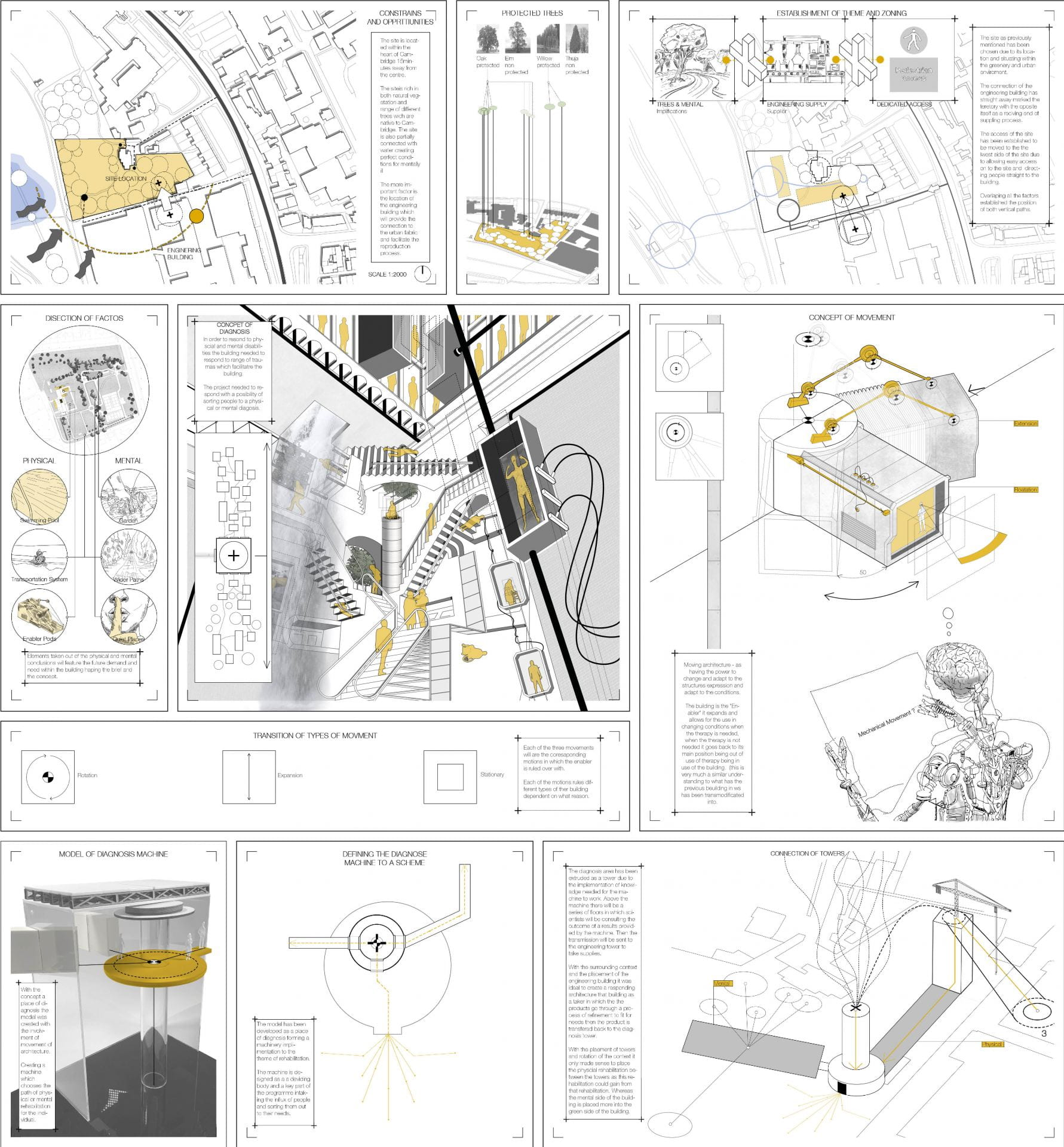 A selection of diagrams making up the implementation of thesis to new site.