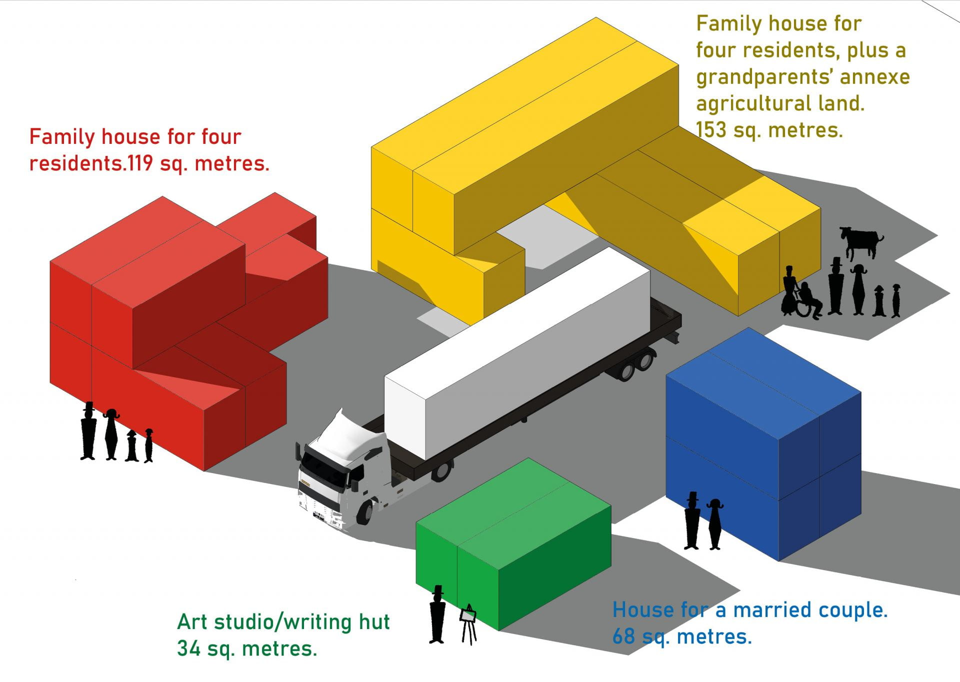 Cost-effective lorry-delivered modular house construction.