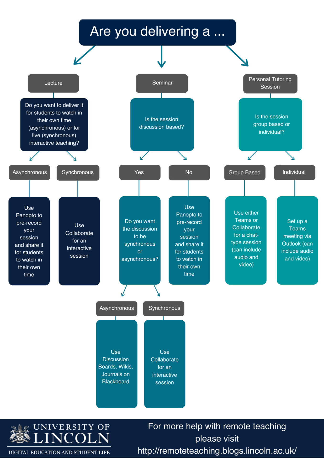 Flowchart to support use of different technologies to support remote teaching, including Panopto for recorded lectures, Blackboard Collaborate for interactive online seminars and MS Teams for private meetings.