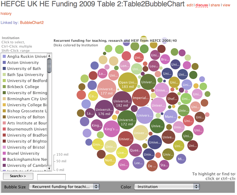 HEFCE Recurrent Funding Bubble Chart