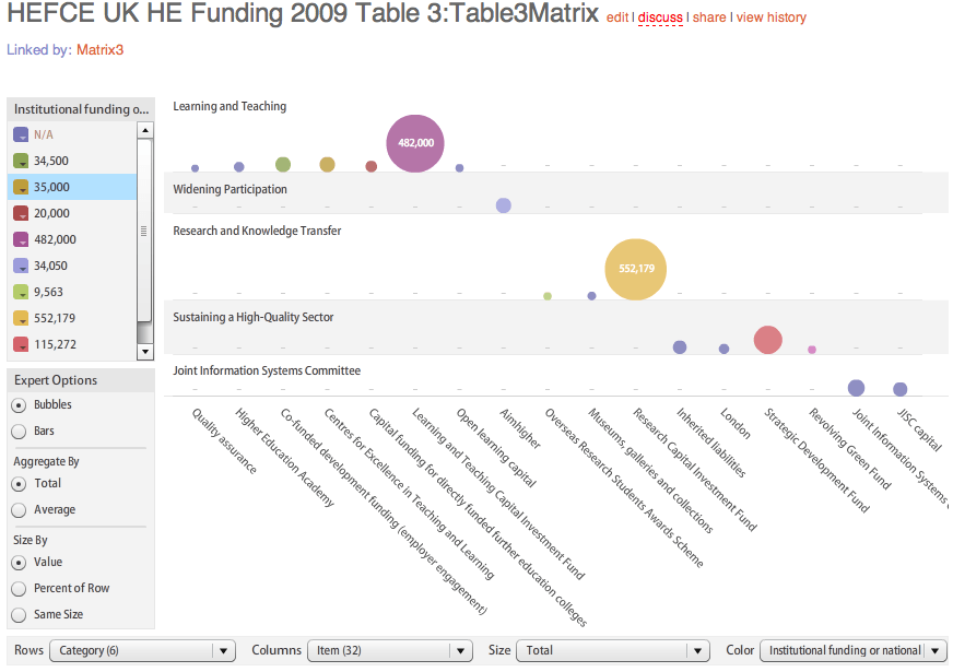 HEFCE Non-recurrent Funding Matrix