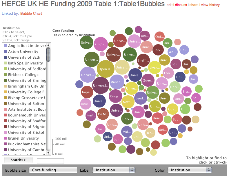 HEFCE Funding Bubble Chart