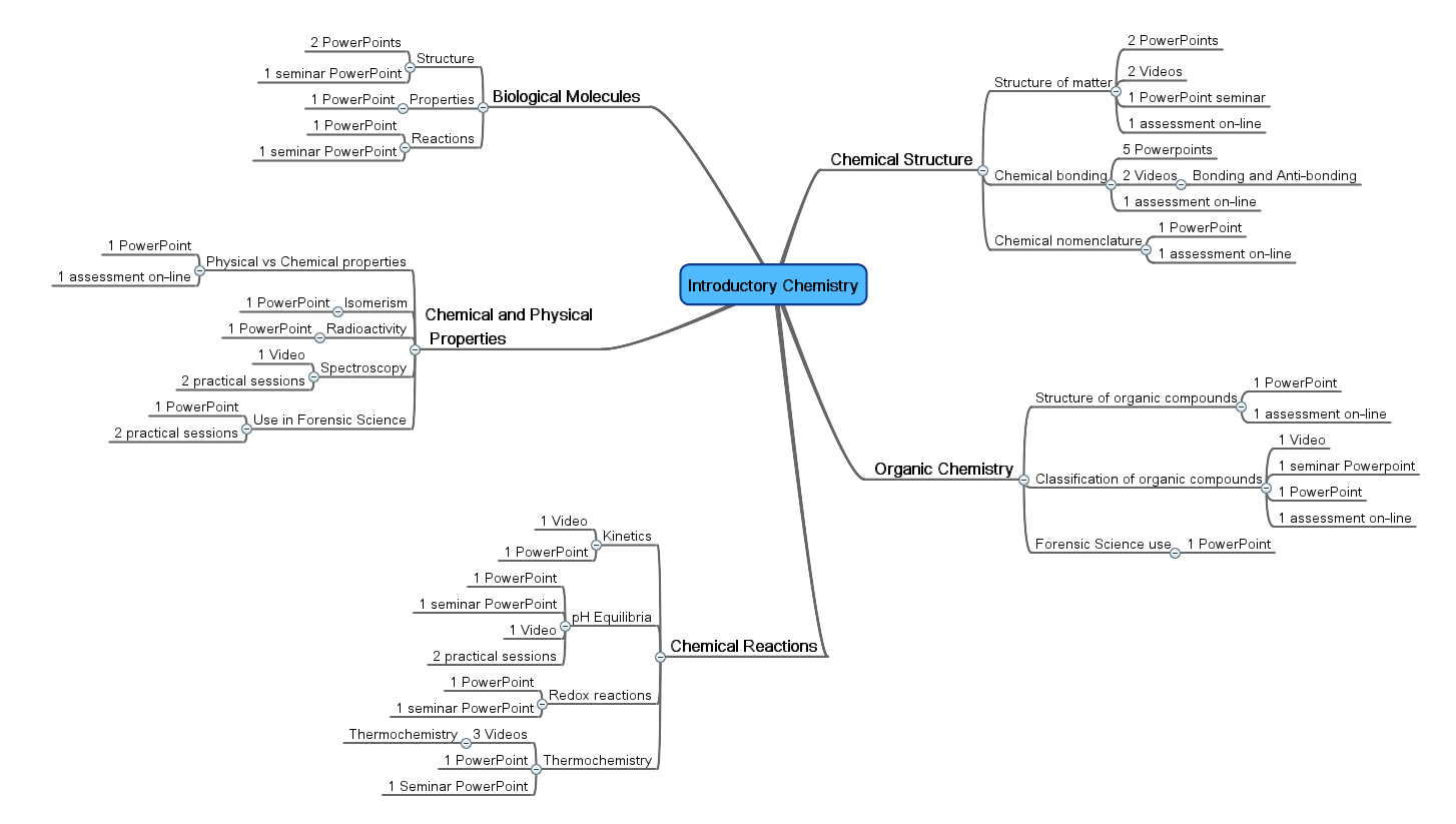 Introductory Chemistry Mindmap