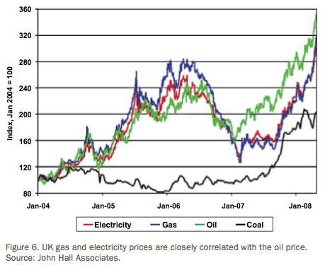 Correlation of oil, coal and gas prices