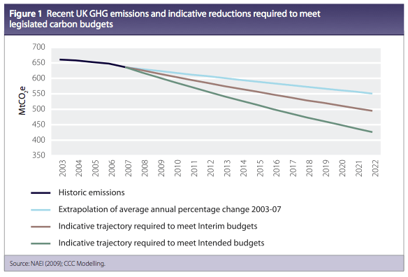 UK reductions in emissions