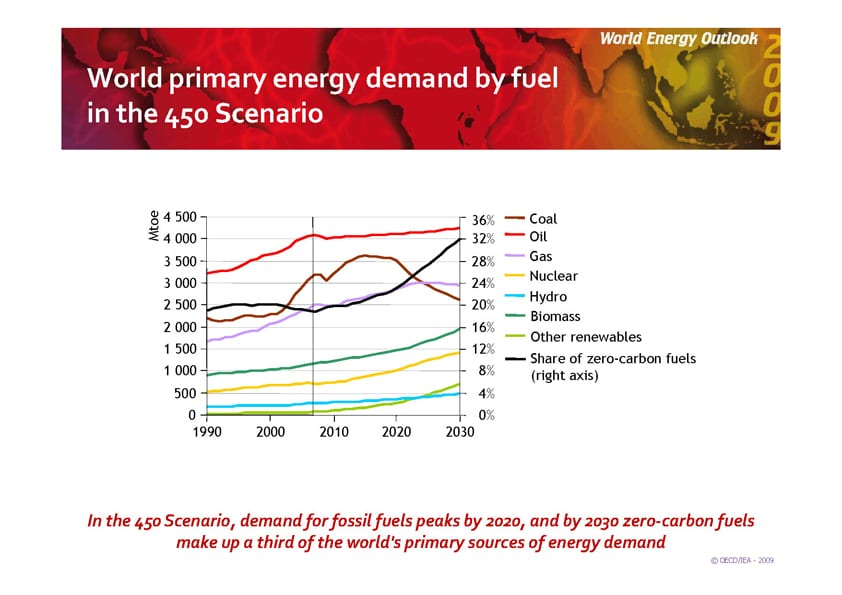 WEO Primary Energy Demand