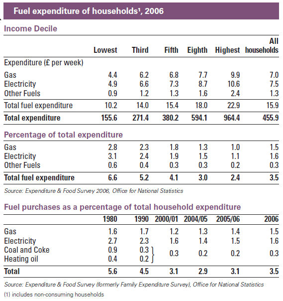 Household Fuel Expenditure 2006. Source: DECC (2008 report)