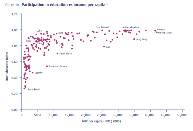 Participation in education vs. income per capita. Source: Prosperity without Growth