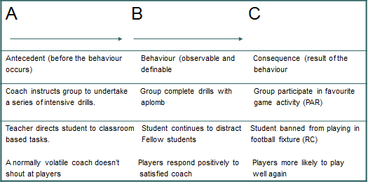 Above Is Shown A Series Of Examples How Poor Behaviour Can Be Managed Through Using The Identified ABC Approach Creating Consequences Which Should