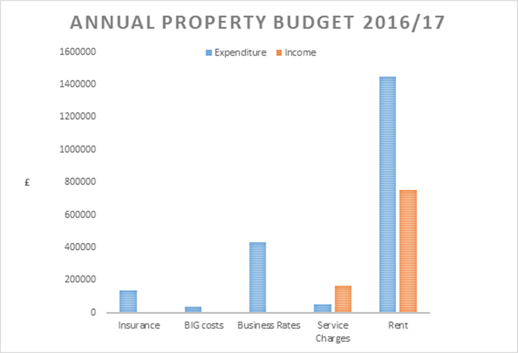 Annual Property Budget 16-17