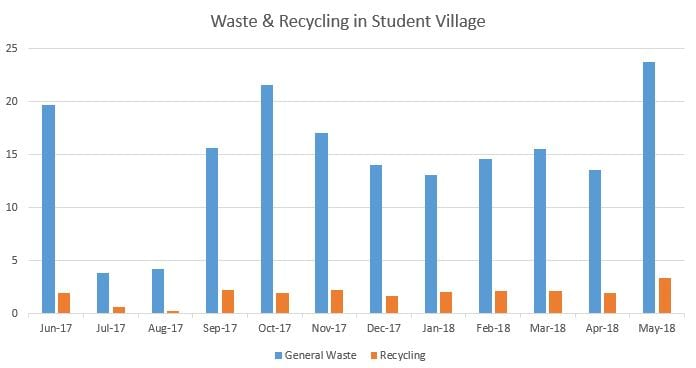 Waste and recycling courts