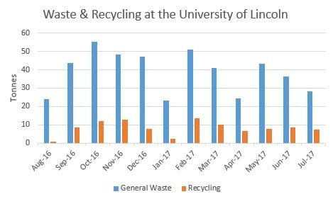 Waste & recycling stats 2016-17