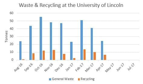 Waste recycling stats