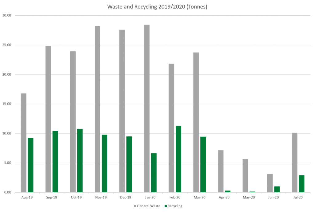 Graph of waste produced at University of Lincoln during 1019/2020 academic year. Recycling and General tonnage compared