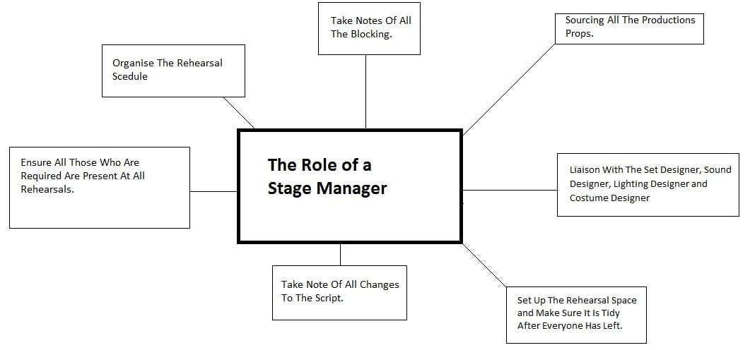 My Role Within STAMP Theatre The Stage Manager