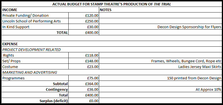 The Value Of Budgeting Stamp Theatre