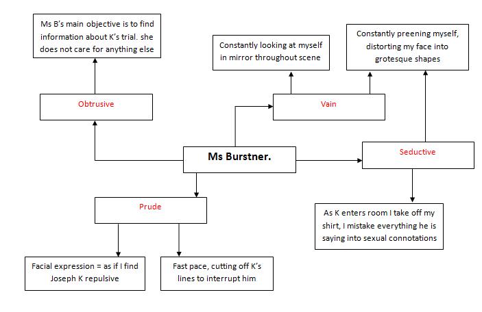 Character Development Design Process : Character development miss burstner and chorus