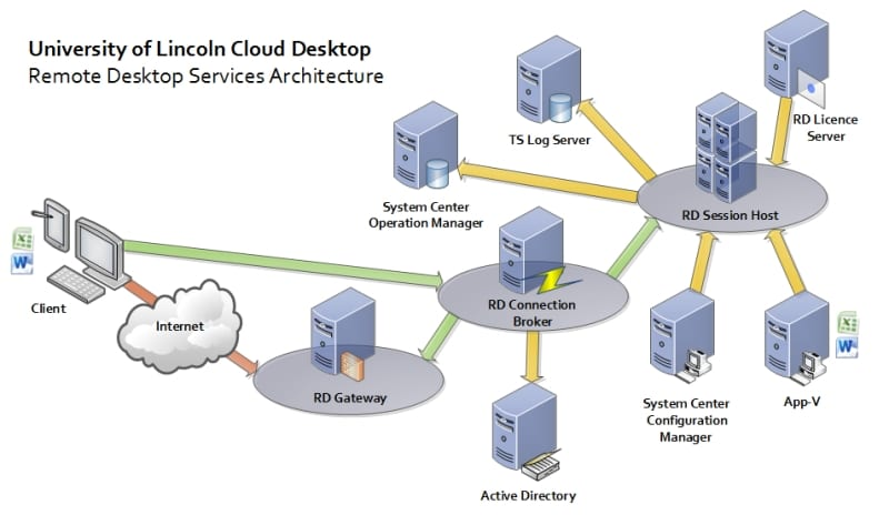 Rds on citrix vdi architecture diagram