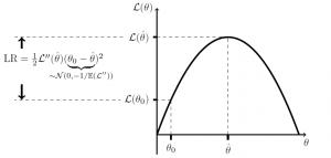 likelihood ratio test fig 1