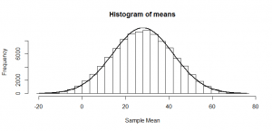 histogram of means noncentral
