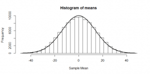 histogram of means