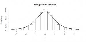 histogram of tscores