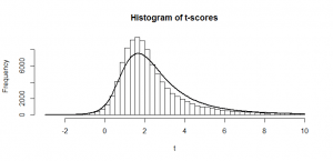 histogram of tscores noncentral